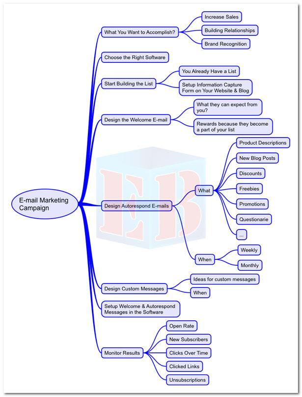 E-mail маркетинг во 8 чекори