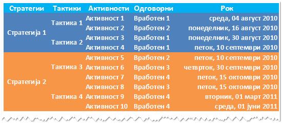 SWOT стратегии